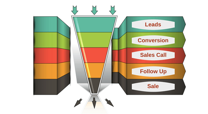 conversion funnel marketing