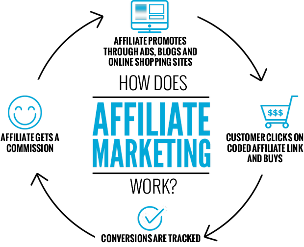 affiliazioni marketing blog