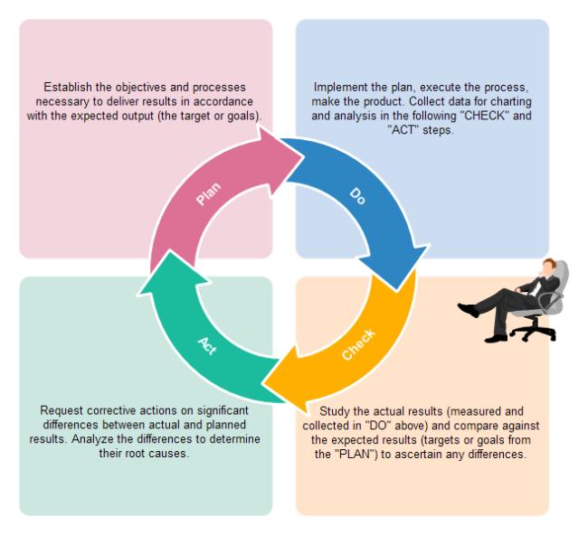 guida analytics fattori pcda