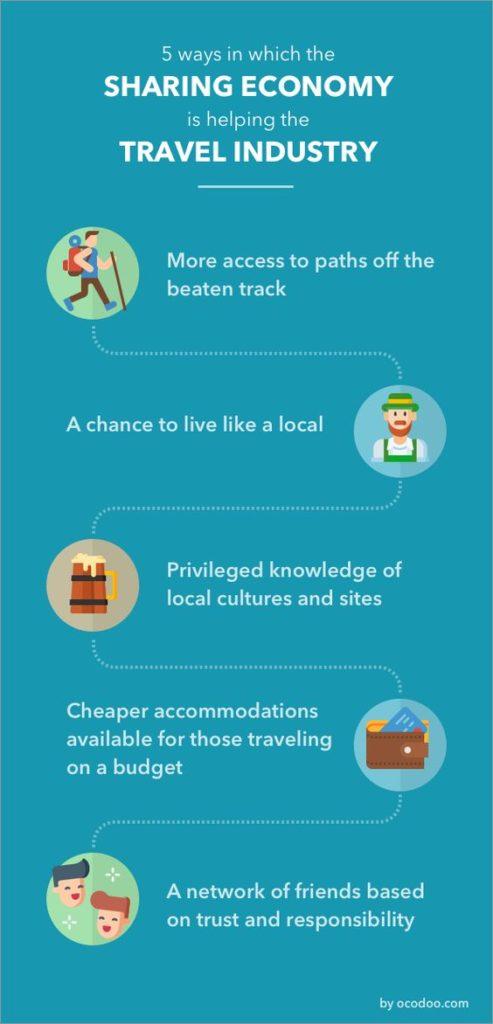sharing economy e turismo infografica